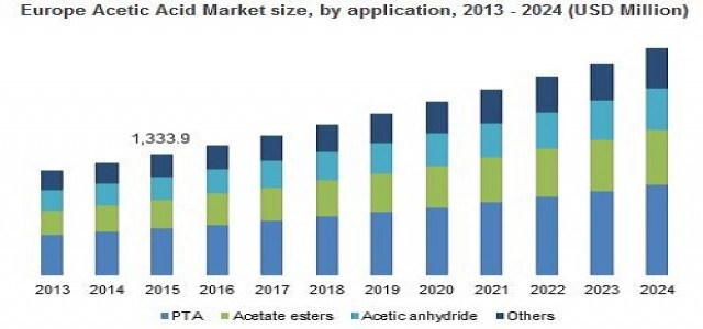 Acetic Acid Market Business Trends, Industry Outlook, Market Segmentation by 2024