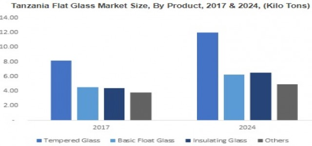 East Africa Flat Glass Market 2018 to 2024 By Product - Laminated, Tempered, Basic Float, Insulating