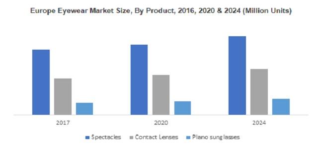 Eyewear Market to cross 1.3 billion units by 2024