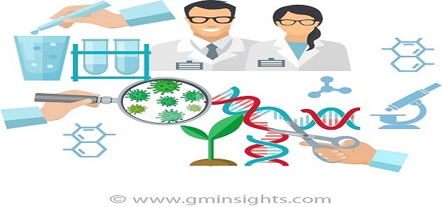 Preclinical CRO  Market Analysis by Application, Types, Region and Business Growth Drivers by 2024