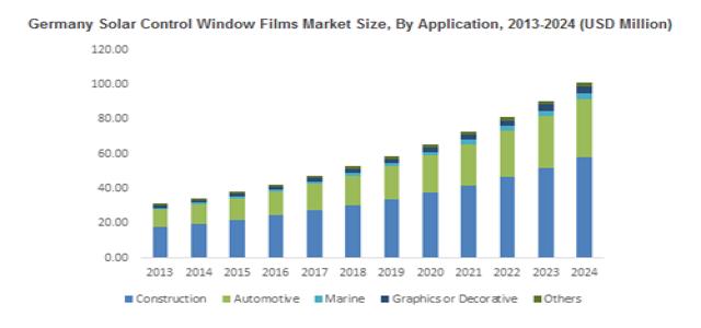 At 11% CAGR, Solar Control Window Films Market USD 1.71 billion by 2024