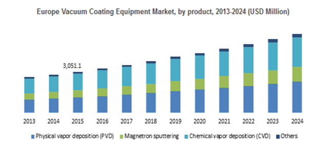 At 8% CAGR, Vacuum Coating Equipment Market to cross USD 47 billion by 2024
