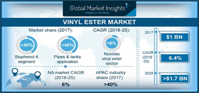 Vinyl Ester Market expected to grow at 6% CAGR till 2025