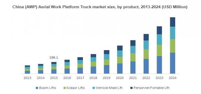 Aerial Work Platform (AWP) Truck Market Size 2018-2024 By Application - Construction, Telecommunication, Transport & Logistics, Government