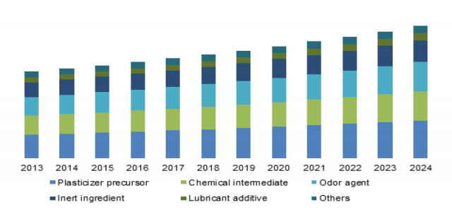 N-hexyl Alcohol Market Research Report Analysis and Forecasts to 2024
