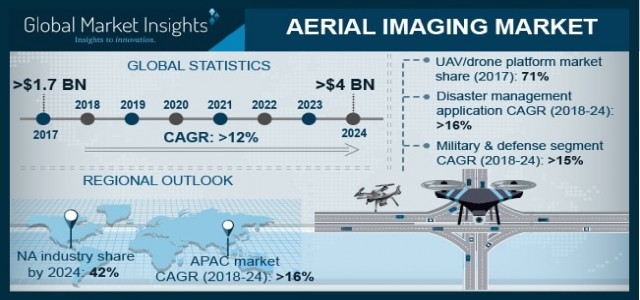At Over 12% CAGR, Aerial Imaging Market Exceed USD 4 billion by 2024