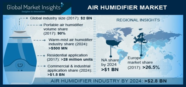 Air Humidifier Market Trend & Growth Forecast 2018-2024 By Application - Residential, Commercial/Industrial