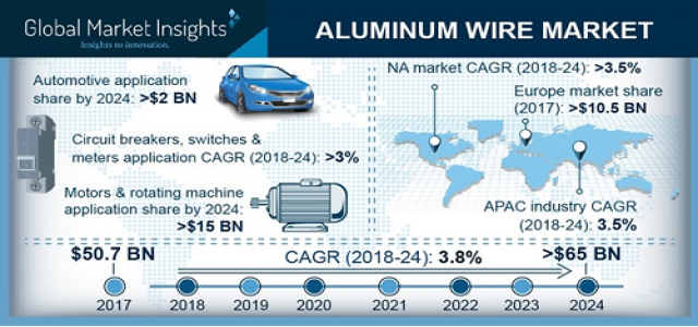 Aluminum Wire Market Regional Analysis & Growth Trends over 2018 to 2024