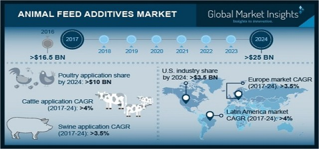 Animal feed additives market from swine application will grow at over 3.5% by 2024