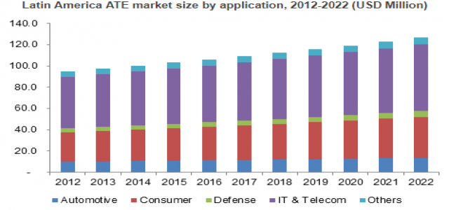 Automated Test Equipment (ATE) Market By Application, Product, Regional Outlook to 2022
