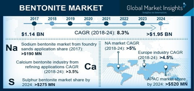 $1.95 bn Opportunity by 2024 in the Bentonite Market