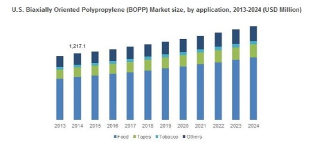 Biaxially Oriented Polypropylene Market Analysis and Precise Outlook 2016 to 2024