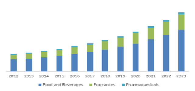 Fragrances Application segment of Bio Vanillin market is set to grow at more than 6.6% CAGR by 2023