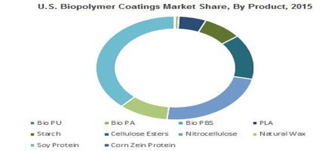 Biopolymer Coatings Market Share, Business Opportunity, Growth Analysis by 2024