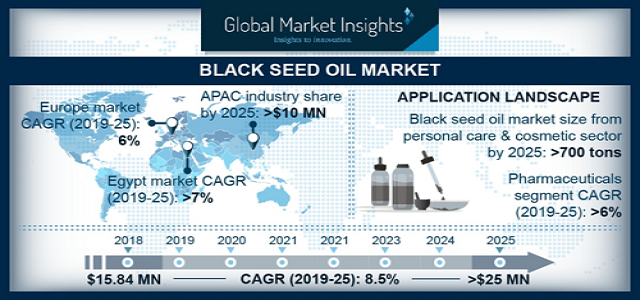 Global Black Seed Oil Market size worth over USD 25 Million by 2025