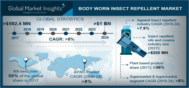 Global Body Worn Insect Repellent Market to grow at 17% CAGR till 2024