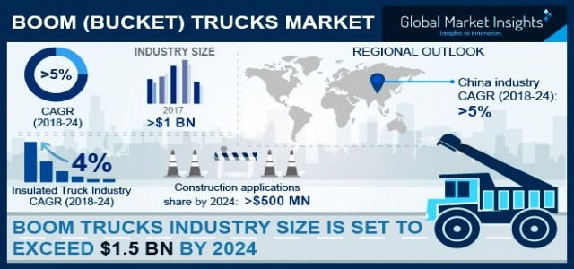 Boom (Bucket) Trucks Market By Revenue & Regional Forecast 2018-2024