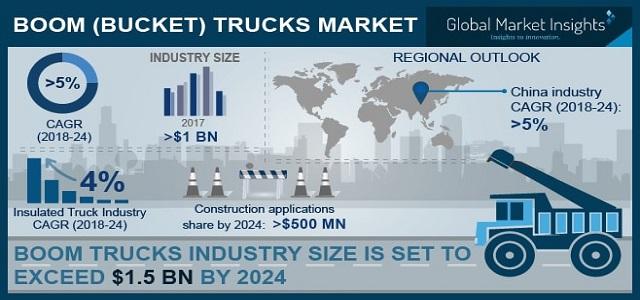 Boom Trucks (Bucket Trucks) Market 2018-2024 By Application - Construction, Utility, Telecommunication, Forestry