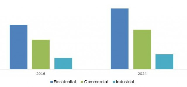 At 4.2% CAGR, Building Thermal Insulation Market to reach $34 Billion by 2024