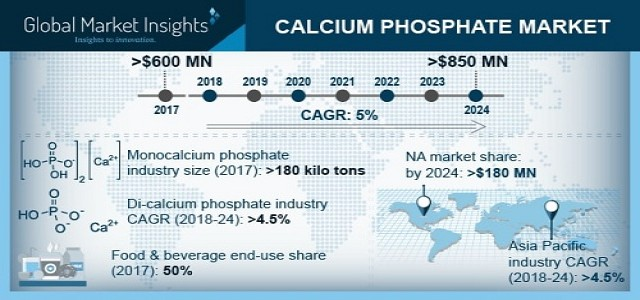 North America calcium phosphate market is anticipated to worth at over USD 180 million by 2024