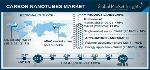 Carbon Nanotubes Market 2018 to 2024 By Application - Polymers, Energy, Electrical & Electronics
