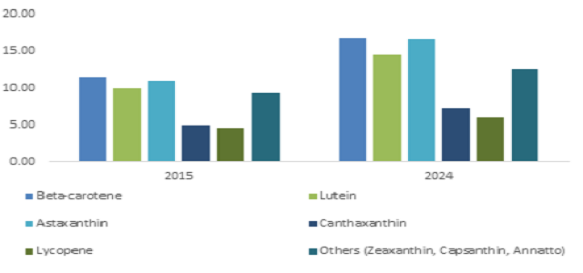 Cosmetic Application segment of Carotenoids Market are foreseen to surpass USD 25 million by 2024