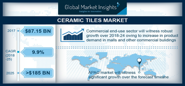 Ceramic Tiles Market is Expected to Grow at 9.9% CAGR over the forecast period 2018-2025