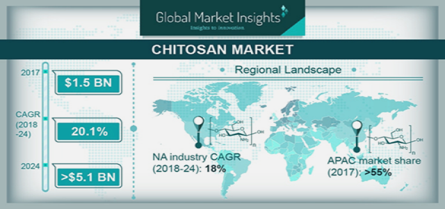 Chitosan Market 2018 Drivers, Challenges, Key Regions and Forecast by 2024