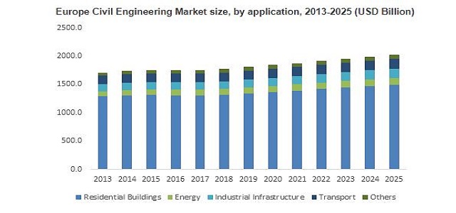 Civil Engineering Market Trend & Growth Forecast 2018-2024 By Application - Residential Buildings, Energy, Industrial Infrastructure, Transport