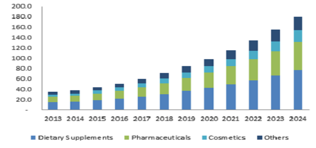 Cosmetics Application segment of Coenzyme Q10 (CoQ10) market may surpass USD 140 million by 2024