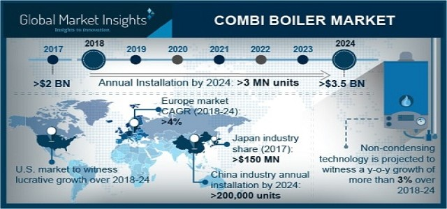 Combi Boiler Market Growth Analysis, Industry Outlook, Forecast by 2024