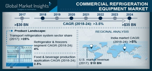 Commercial Refrigeration Equipment Market By Products & Regional Forecast 2018-2024