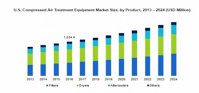 Compressed Air Treatment Equipment Market Growth Forecast, 2018-2024