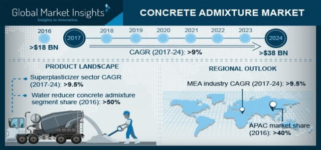 Concrete Admixture Market Trend & Growth Forecast 2018-2024 By Product (Superplasticizers, Accelerators, Retarders, Water Reducers, Air Entraining Mixture