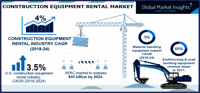 Construction Equipment Rental Market By Revenue & Regional Forecast 2018-2024