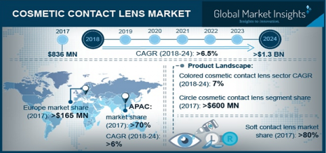 Cosmetic Contact Lens Market Regional Analysis & Growth Trends over 2018 to 2024