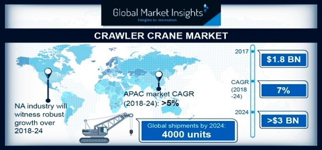 Crawler Crane Market By Products & Regional Forecast 2018-2024