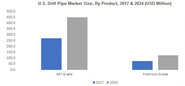 Drill Pipe Market Outlook, Business Opportunities & Forecast by 2024