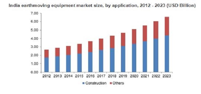 Earthmoving Equipment Market 2018-2023 By Application - Construction, Underground Mining, Surface Mining