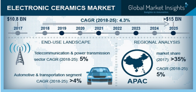 Electronic Ceramics Market Regional Analysis & Growth Trends over 2018 to 2025