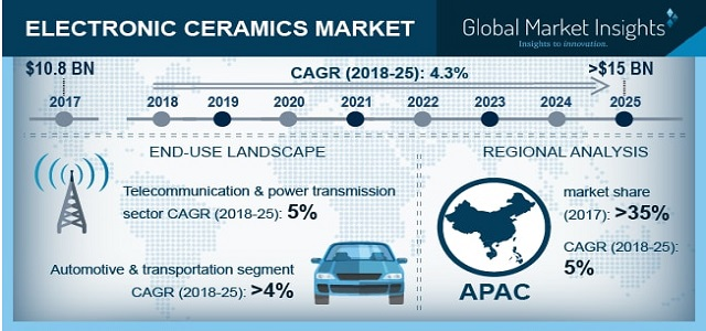 Electronic Ceramics Market to grow at 4.3% CAGR up to 2025