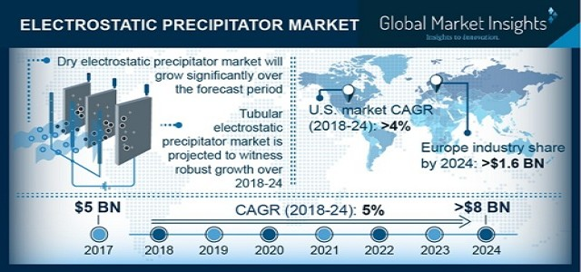 Electrostatic Precipitator Market Trends, Industry Analysis & Forecast 2024