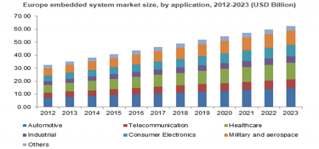 Embedded System Market Global Industry Analysis, Size, Share, Growth, Trends and Forecast to 2023