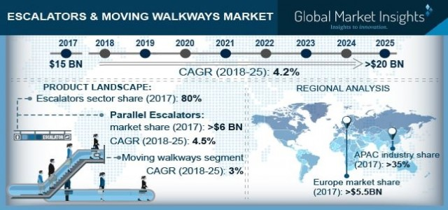 Escalators & Moving Walkways Market Trends, Challenges and Growth Drivers Analysis 2025