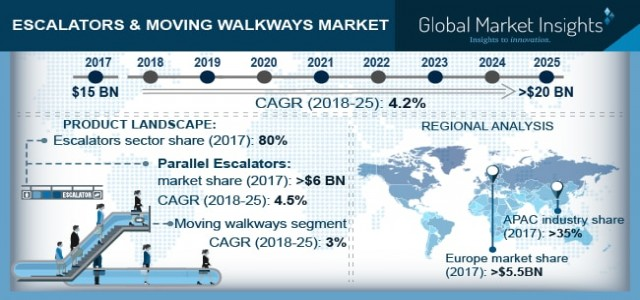 Escalators & Moving Walkways Market Trend 2018-2025 By Application – Public Transit, Airports, Retail, Institutional