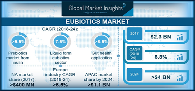 Gut health applications segment of Eubiotics Market may witness gains at over 8.5% by 2024