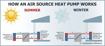 Europe air source heat pump market to witness commendable gains over 2018-2024