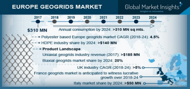 Europe Geogrids Market Regional Analysis & Growth Trends over 2018 to 2024