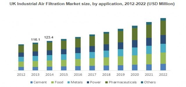 Europe Industrial Air Filtration Market Trend & Growth Forecast 2018-2022 By Application - Cement, Power, Food, Metals, Pharmaceuticals
