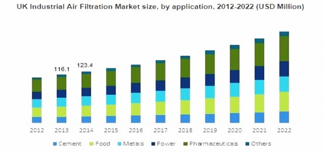 Europe Industrial Air Filtration Market Growth Forecast, 2018-2022